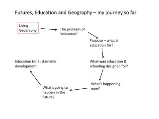 Futures, Education and Geography – my journey so far