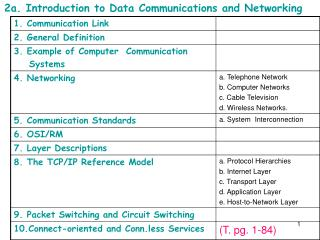 2a. Introduction  to Data Communications and Networking