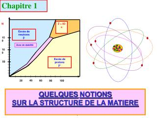 QUELQUES NOTIONS  SUR LA STRUCTURE DE LA MATIERE