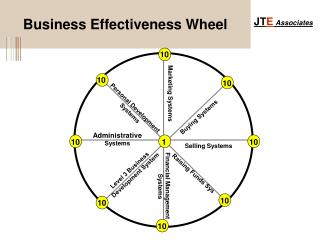 Business Effectiveness Wheel