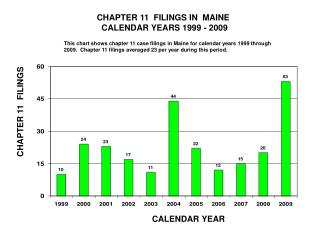 CHAPTER 11  FILINGS IN  MAINE          CALENDAR YEARS 1999 - 2009