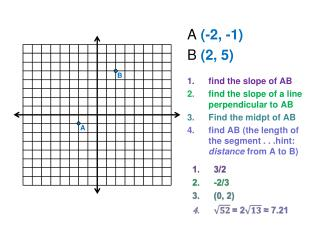 A  (-2, -1) B  (2, 5) find the slope of AB find the slope of a line perpendicular to AB