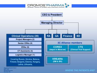 Clinical Operations (20)