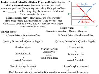 Review: Actual Price, Equilibrium Price, and Market Forces
