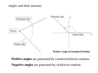 Angles and their measure