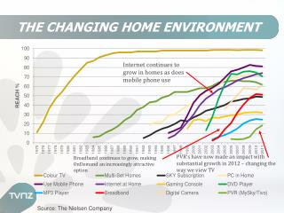 THE CHANGING HOME ENVIRONMENT