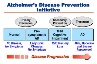 Risk of Developing Alzheimer's Disease  in Persons with MCI