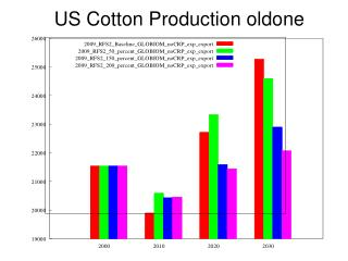 US Cotton Production oldone