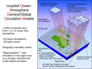 coupled  O cean- A tmosphere  G eneral/Global  C irculation  M odels