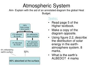 Atmospheric System Aim- Explain with the aid of an annotated diagram the global Heat Budget.