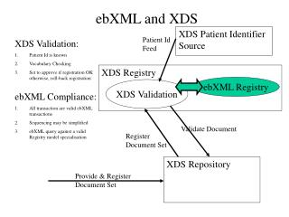 ebXML and XDS