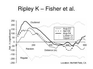 Ripley K – Fisher et al.