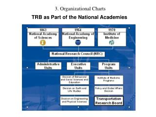 TRB as Part of the National Academies