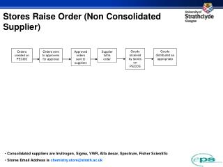 Stores Raise Order (Non Consolidated Supplier)