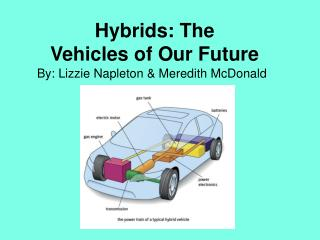 Hybrids: The  Vehicles of Our Future