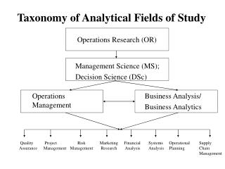 Operations Research (OR)
