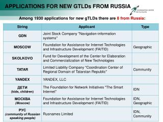 APPLICATIONS FOR NEW GTLDs FROM RUSSIA