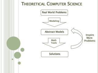 Theoretical Computer Science