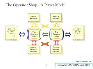 The Operator Shop - A Player Model