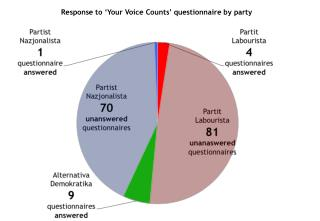 Response to  ' Your Voice Counts '  questionnaire by party