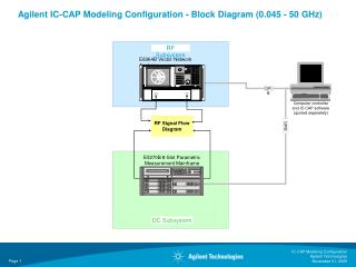 Agilent IC-CAP Modeling Configuration - Block Diagram (0.045 - 50 GHz)
