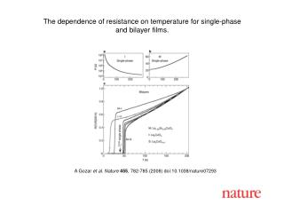 A Gozar et al. Nature 455 , 782-785 (2008) doi:10.1038/nature07293