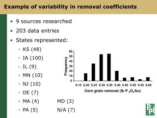 Example of variability in removal coefficients