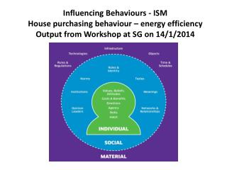 Influencing Behaviours - ISM House purchasing behaviour – energy efficiency