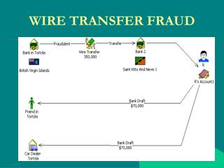 WIRE TRANSFER FRAUD
