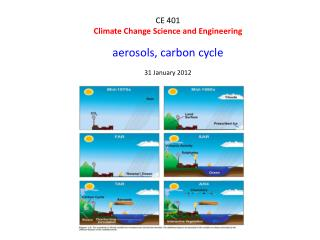 CE 401 Climate Change Science and Engineering aerosols, carbon cycle 31 January 2012