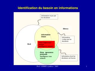 Identification du besoin en informations