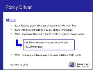 AB 32 2020: Reduce greenhouse gas emissions by 30% from BAU*