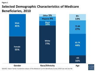 National and State Comparisons of Health Status for Medicare Managed Care and  Fee-for-Service Beneficiaries
