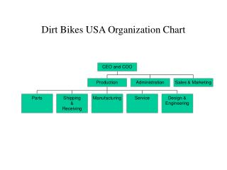 Dirt Bikes USA Organization Chart