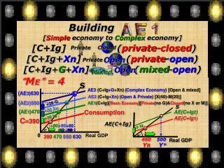 Building  [ Simple  economy to  Complex  economy] [C+Ig]                 ( private-closed )