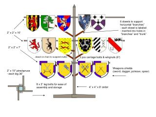 Weapons shields (sword, dagger, poleaxe, spear)