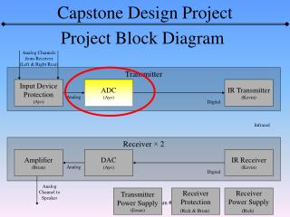 Project Block Diagram
