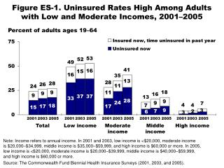 Figure ES-1. Uninsured Rates High Among Adults with Low and Moderate Incomes, 2001–2005