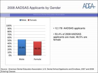 2008 AADSAS Applicants by Gender