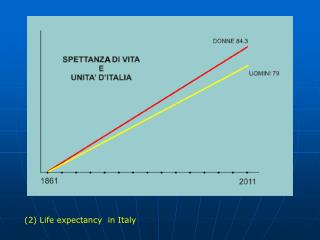 (2) Life expectancy  in Italy