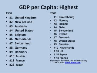 GDP per Capita: Highest