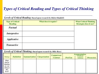 Types of Critical Reading and Types of Critical Thinking