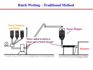 Batch Wetting – Traditional Method