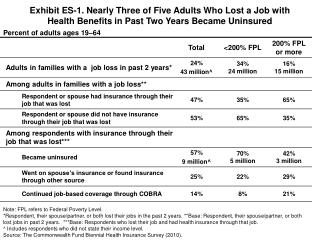 Exhibit ES-1. Nearly Three of Five Adults Who Lost a Job with  Health Benefits in Past Two Years Became Uninsured