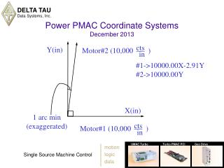 Power PMAC Coordinate Systems December 2013