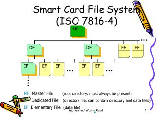 Smart Card File System  (ISO 7816-4)
