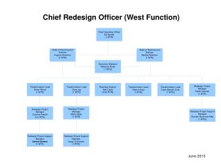 Chief Redesign Officer (West Function)