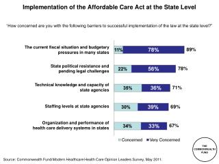 Implementation of the Affordable Care Act at the State Level
