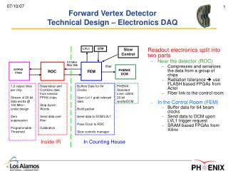 Forward Vertex Detector Technical Design – Electronics DAQ