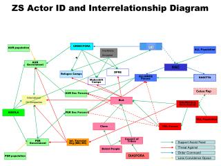 ZS Actor ID and Interrelationship Diagram